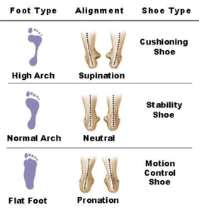 foot types